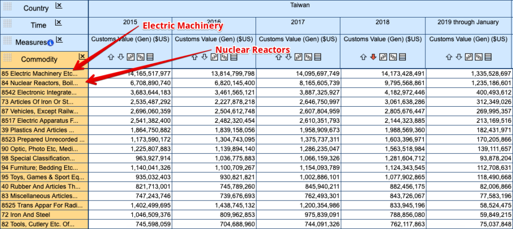 Taiwan exports Electronic machinery and nuclear reactor parts to the United States