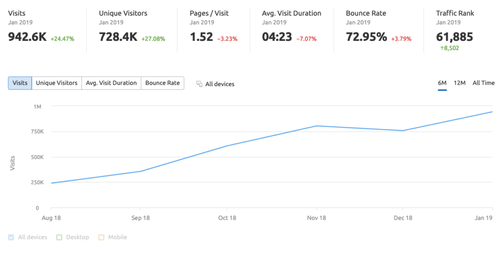 Flavio's traffic built to almost a million visitors per month in under a year.